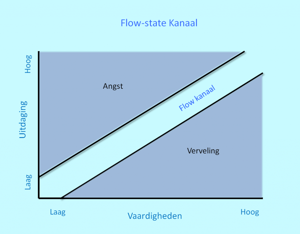 flow-state
